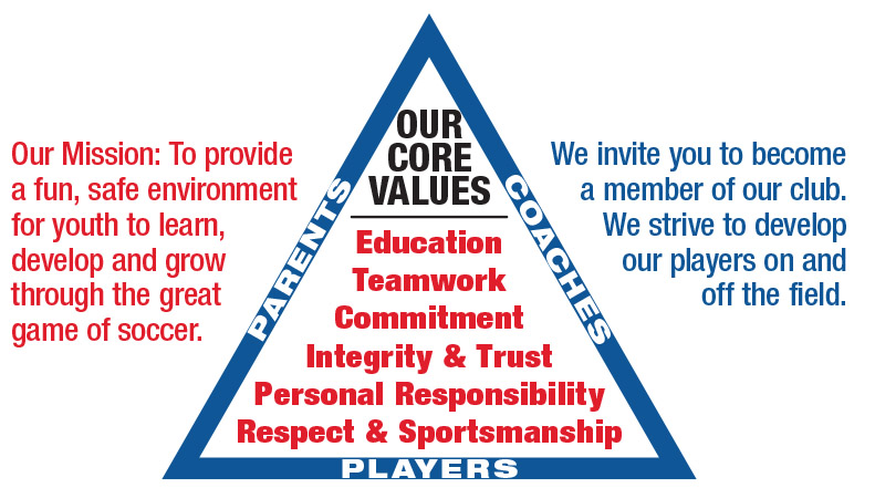 Fairhope Soccer Club Mission & Core Values